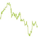 wikifolio-Chart: Daxwerte Superstars