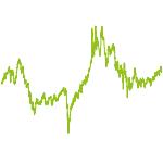 wikifolio-Chart: Casinos, Wettbüros und Ähnliche