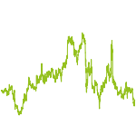 wikifolio-Chart: Deutsches Aktienpaket