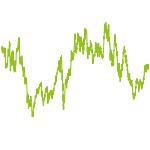 wikifolio-Chart: OS-Trebsen