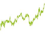 wikifolio-Chart: InvestLL DividendenII
