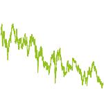 wikifolio-Chart: Biotech Trend