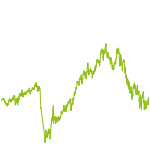 wikifolio-Chart: Perfect Eagle