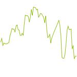 wikifolio-Chart: Empfehlungen der Wirtschaftspresse