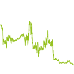 wikifolio-Chart: lowvola-familyoffice-short-bias