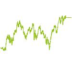 wikifolio-Chart: Dividenden-,Gold-,Renten-Werte