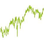 wikifolio-Chart: meins