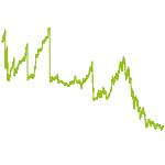 wikifolio-Chart: SpekulEnce