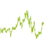 wikifolio-Chart: Darvasation