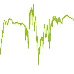 wikifolio-Chart: Korrekturhandel nach RSI