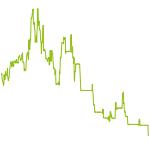 wikifolio-Chart: Dax Swingtrading