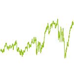 wikifolio-Chart: ROUND THE WORLD