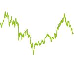 wikifolio-Chart: Gelöscht 3