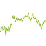 wikifolio-Chart: Value nach Benjamin Graham
