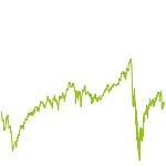wikifolio-Chart: Selected Berkshire Hath - WarrBu