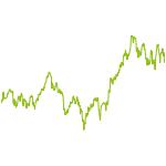 wikifolio-Chart: gute Dividenden Aktien