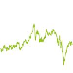 wikifolio-Chart: Value Foktoren Modell