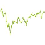 wikifolio-Chart: Best of branch