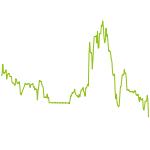 wikifolio-Chart: USA Breakout Explosion Long