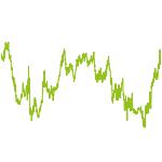 wikifolio-Chart: PsDauerDepot