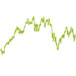 wikifolio-Chart: Domke   Div-M-S-Tec DAX