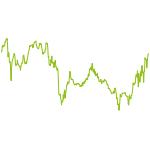 wikifolio-Chart: Besser als DAX 4.0 €uroIndikator
