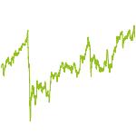 wikifolio-Chart: Dividenden und Wachstum hoch2