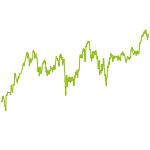 wikifolio-Chart: Diego fremde Federn