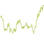 wikifolio-Chart: Alpha mit Goldminen - Spekulativ