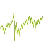 wikifolio-Chart: webbit_45
