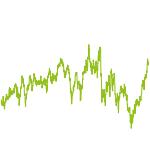 wikifolio-Chart: Luxus-Wikifolio
