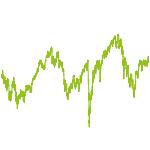 wikifolio-Chart: Deutschland Fonds ähnlich 847101