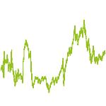 wikifolio-Chart: EarningByLearning