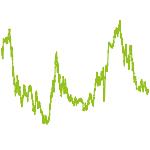 wikifolio-Chart: Low Risk-Patience