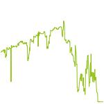 wikifolio-Chart: Testwikifolio B