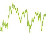 wikifolio-Chart: Centurions