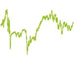 wikifolio-Chart: Dividend Growth Portfolio
