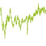 wikifolio-Chart: Horizont Ost
