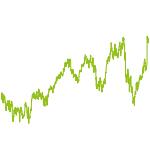 wikifolio-Chart: Next Gen. Trading