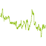 wikifolio-Chart: Der Bauch kocht
