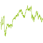 wikifolio-Chart: DAX - Sell in May - Test