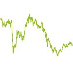 wikifolio-Chart: Chancen im Fokus