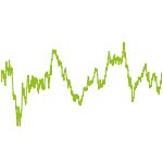 wikifolio-Chart: Öl- und Gas-Geschäft