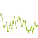 wikifolio-Chart: Underchiever