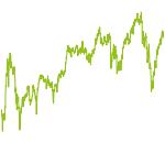 wikifolio-Chart: GlobalMonopolists