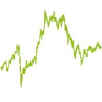 wikifolio-Chart: Gewinnmaximierung
