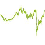 wikifolio-Chart: WertPapierAnlage