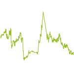 wikifolio-Chart: OCCASIO_TRADER