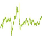 wikifolio-Chart: SECRETUM