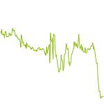 wikifolio-Chart: USA SHORT III